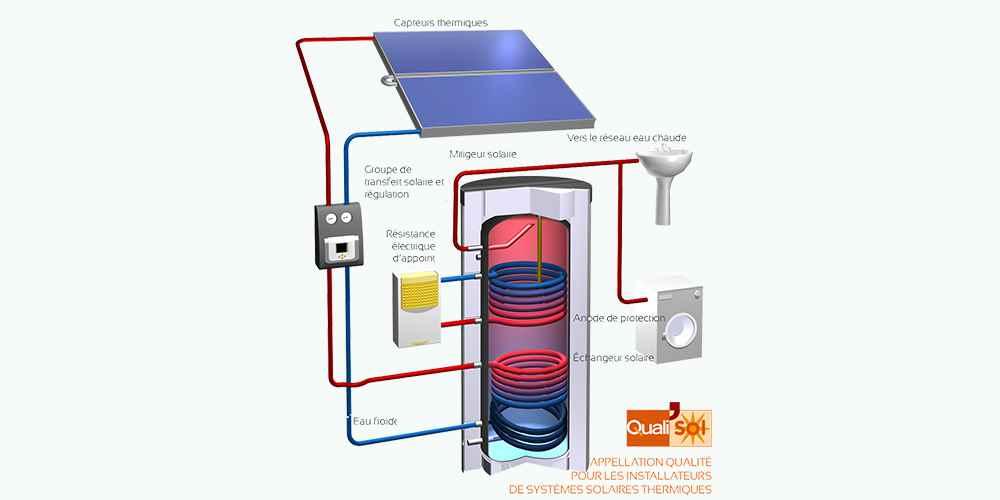 chauffe eau solaire ecbm. Black Bedroom Furniture Sets. Home Design Ideas